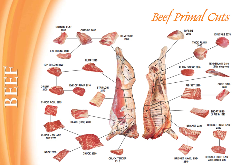 Beef Products